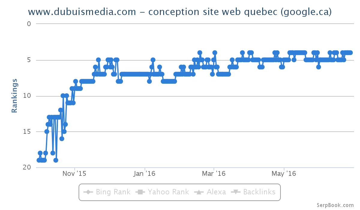 exemple positionnement Google seo